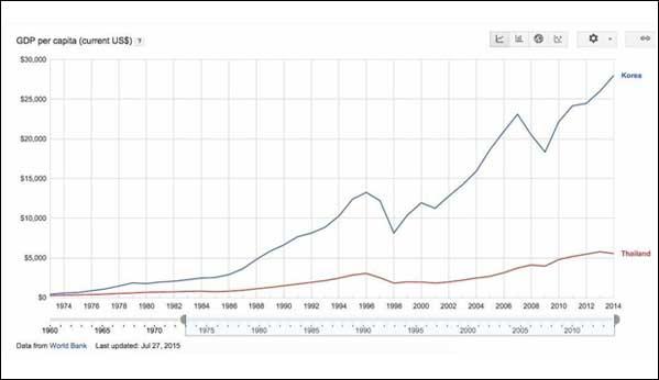 Corea del sur Tailandia PIB