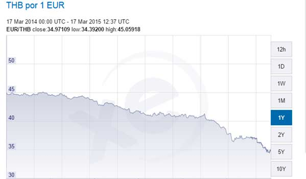 cambio euro baht