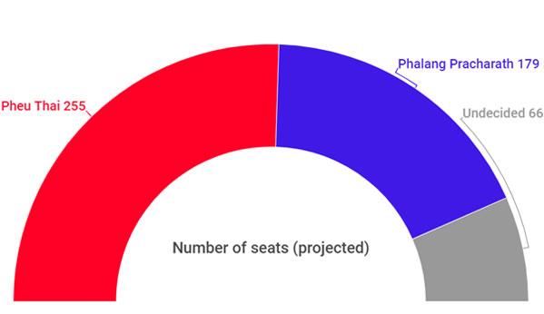 Coalición Tailandia
